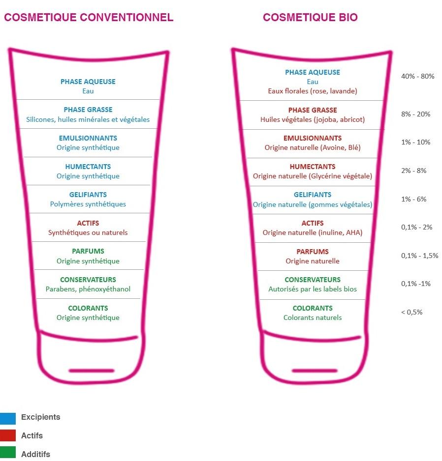 cosmetique bio comparatif