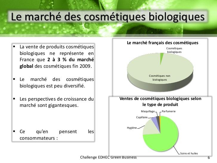 cosmetique bio etude de marche