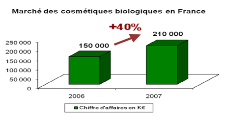 cosmetique bio evolution