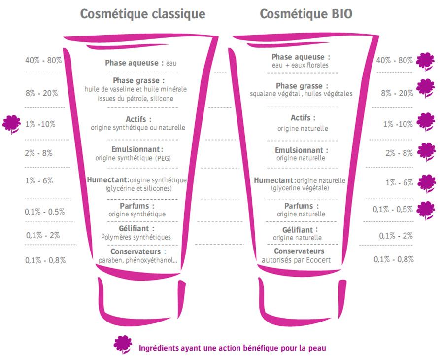cosmetique bio ou conventionnel