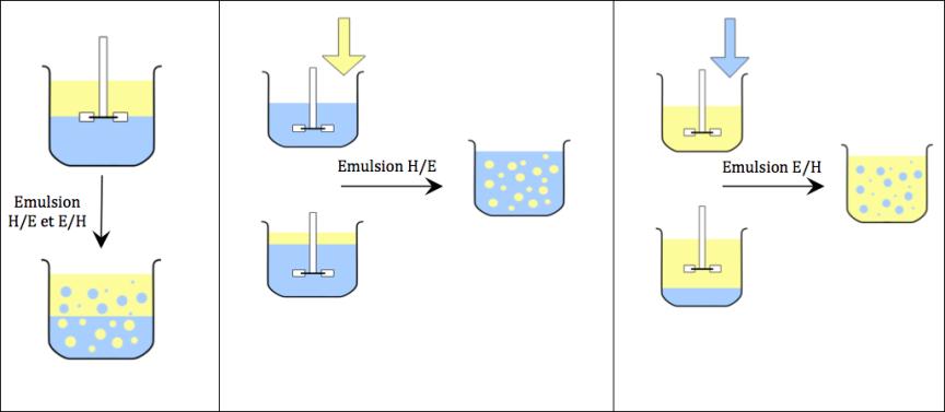 cosmetique emulsion