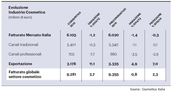cosmetique italien